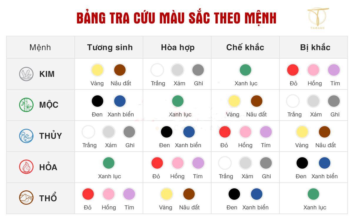 Quy tắc lựa chọn màu sắc hợp mệnh